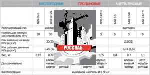 Редуктор ацетиленовый БАО-5-КР крупногаб.